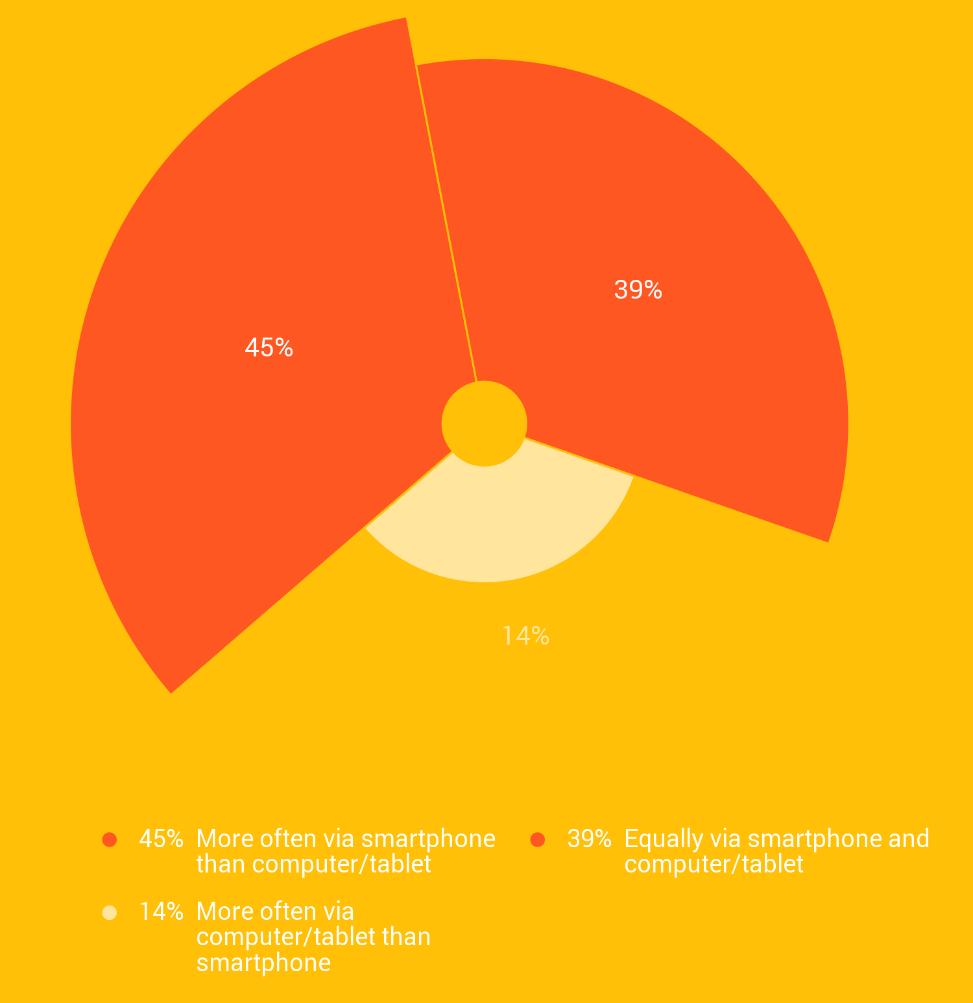 Baromètre des consommateurs
