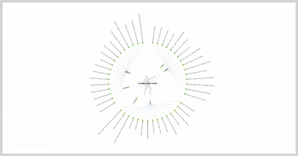 Ubersuggest herramientas keyword research