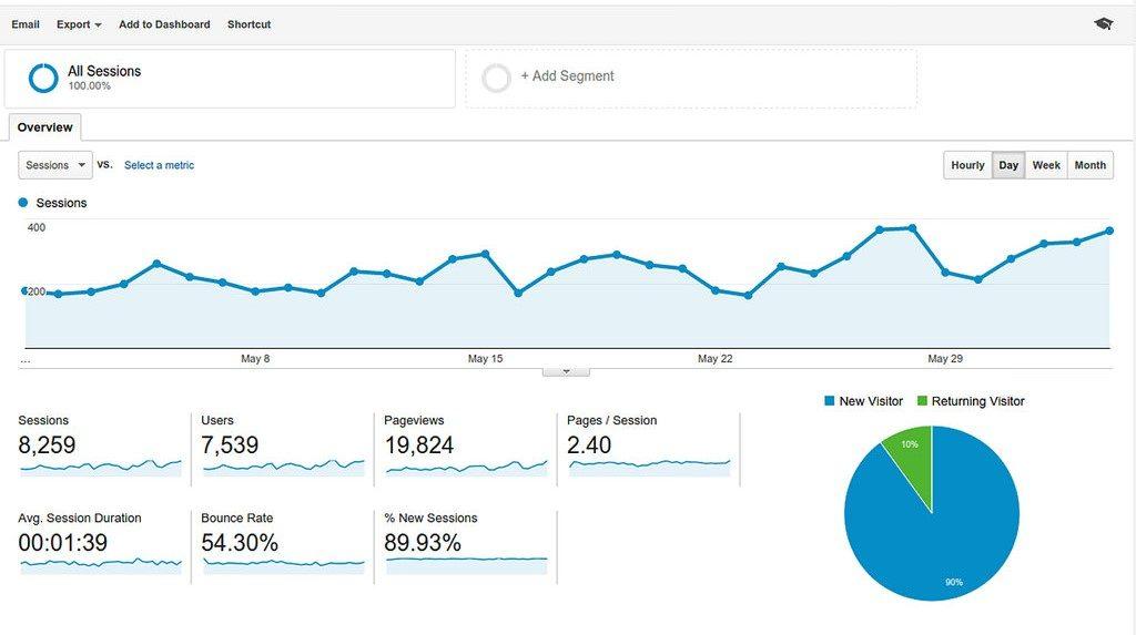 Google Analytics herramienta medir conversion web